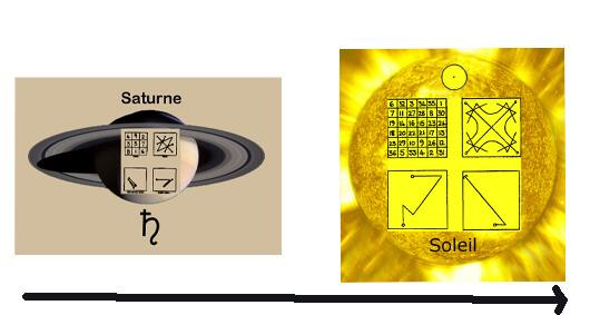 symbolisme carré de saturne