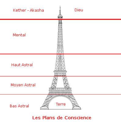 Plans de conscience physique astral mental et akhasha - Dimension de la tour eiffel ...