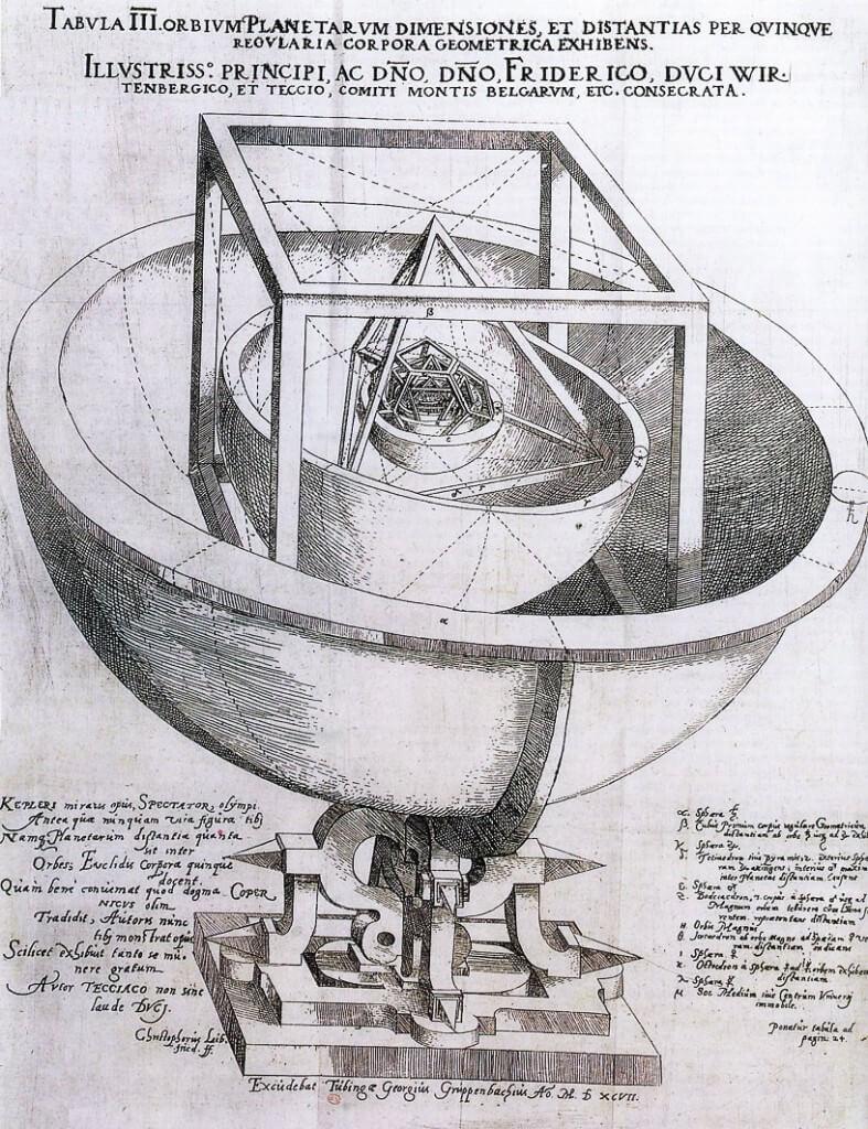 modèle d'univers de Kepler fondé sur les 5 polyèdres